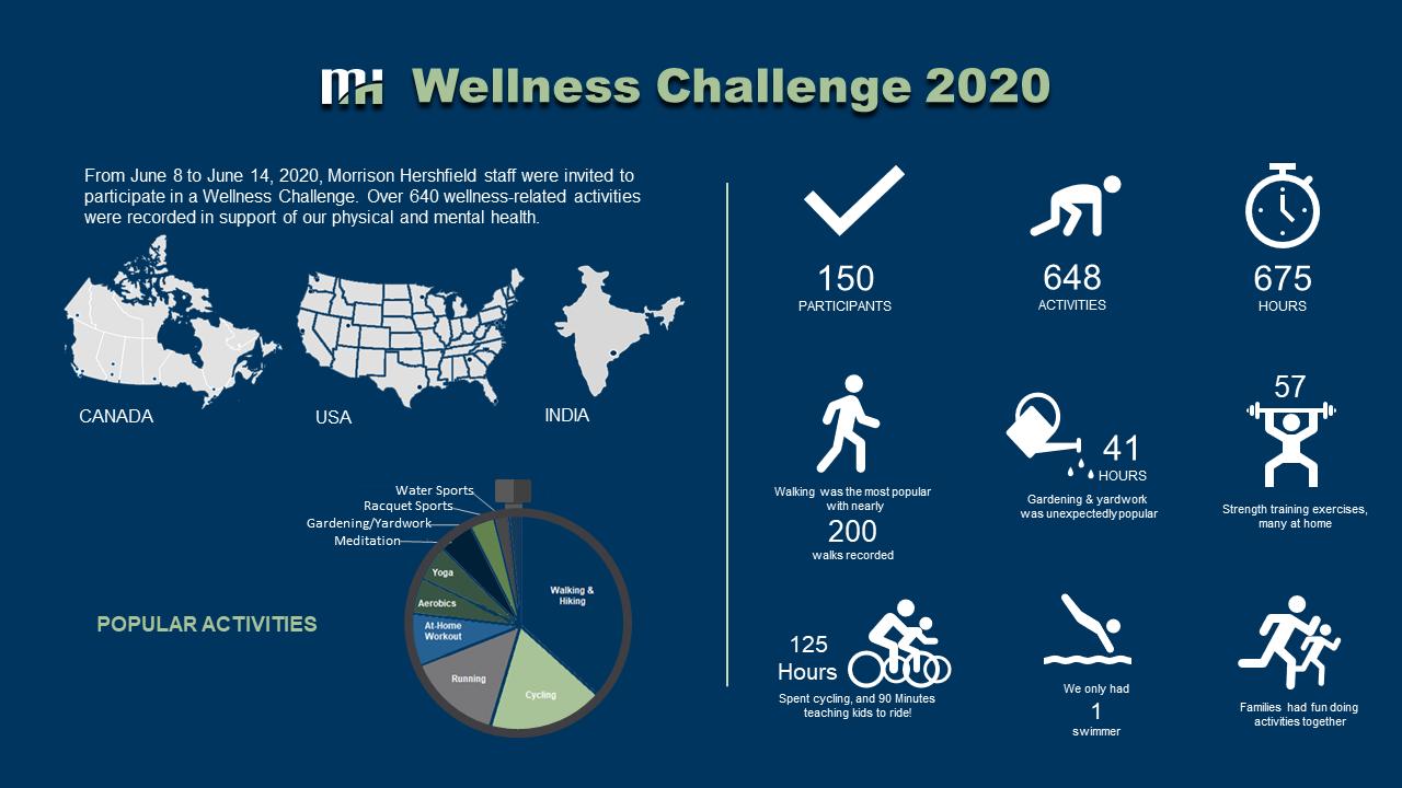 2020 Wellness Challenge Infographic