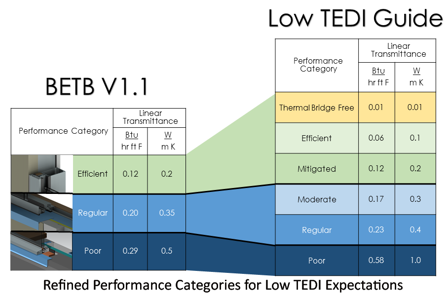 6.1 refined perfromance categories for TEDI expectations - caption.png