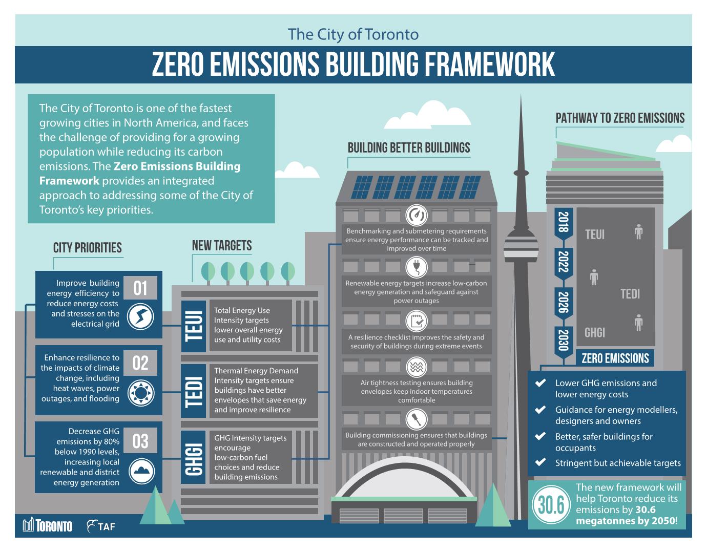 Infographic_TOR Zero Emissions Buildings Framework Report