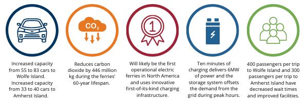 Ferries Infographic (2)