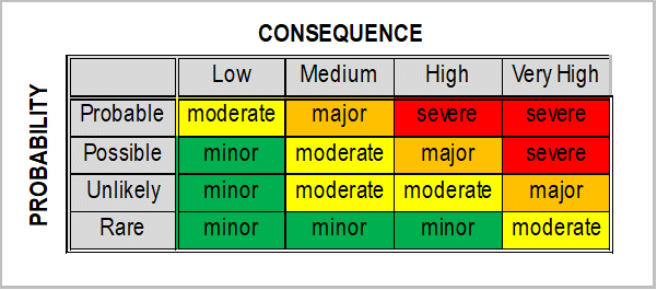 Risk Probability Matrix
